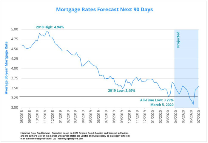 Historic Low Mortgage Interest Rates